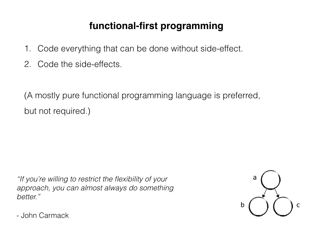 Slide: Functional-first programming