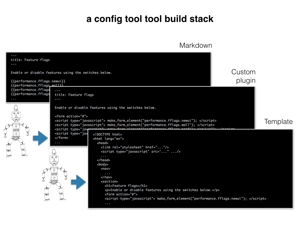 Slide: Config-tool-tool build stack